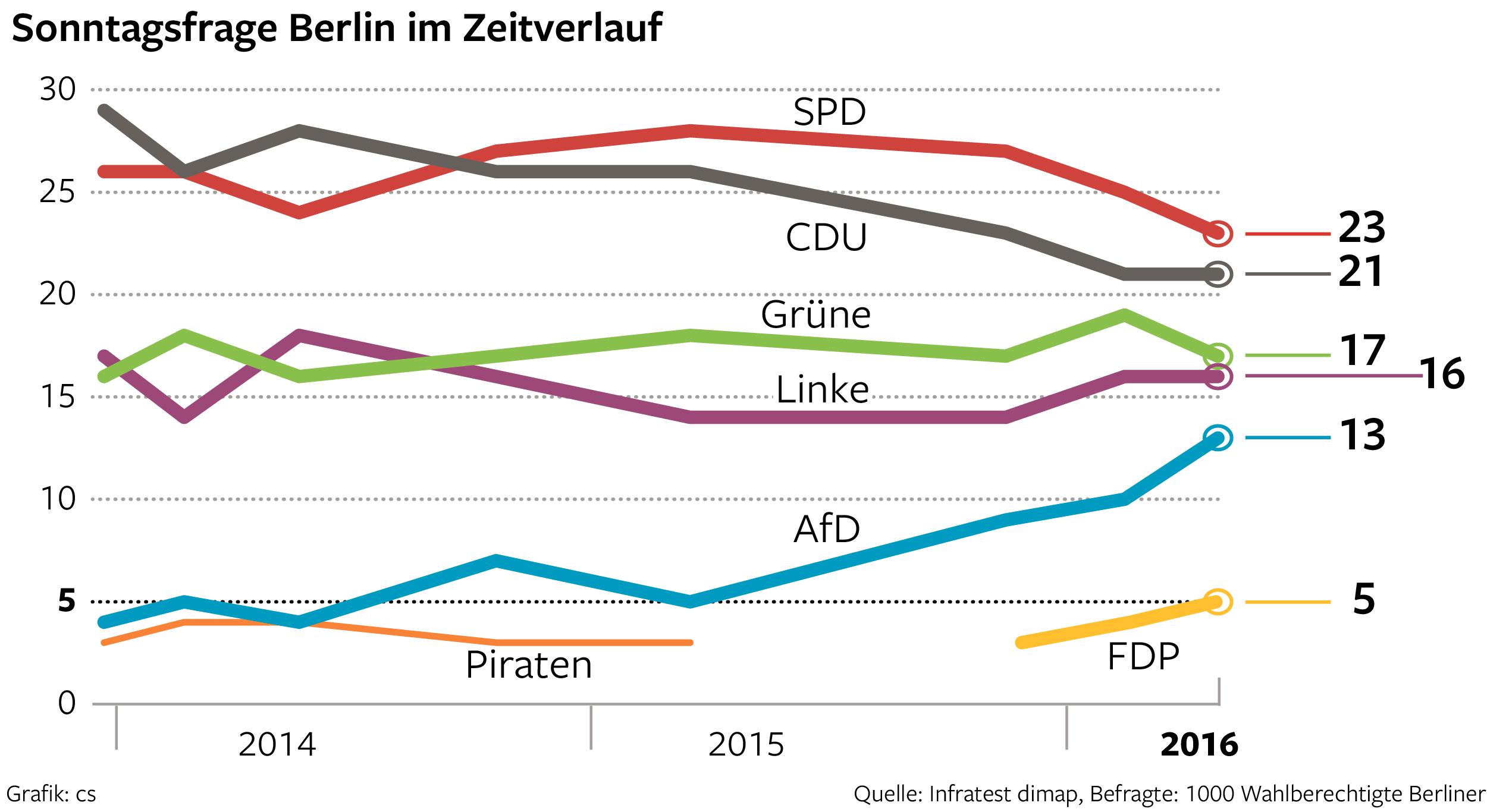 Berlin Trend