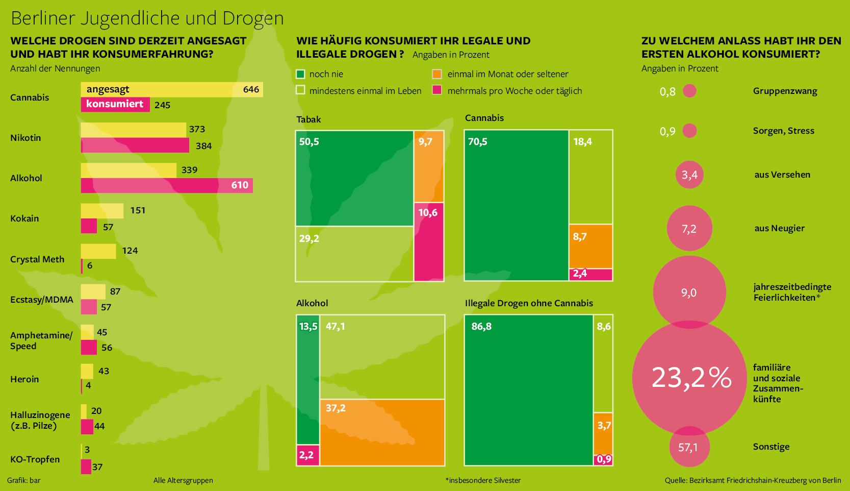 Übersicht Cannabis Konsum Berliner Schüler
