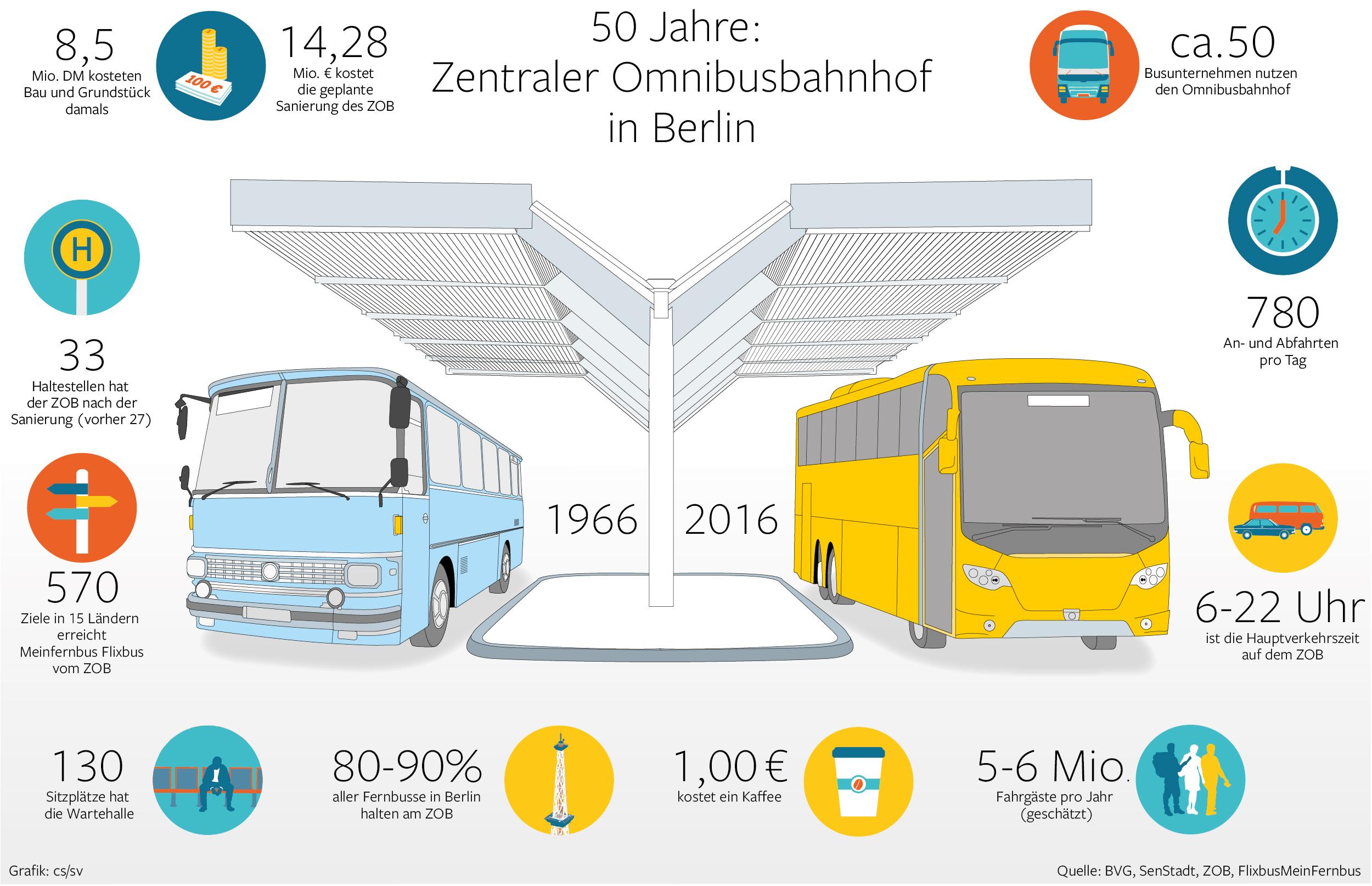 zom am funkturm berlin