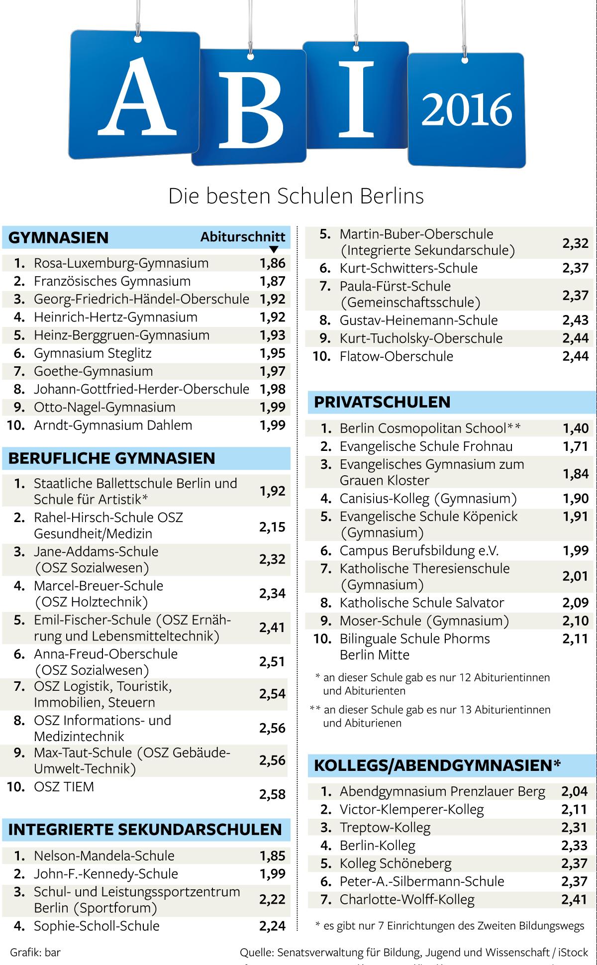 abitur in berlin das sind die besten schulen der hauptstadt berlin aktuelle nachrichten. Black Bedroom Furniture Sets. Home Design Ideas