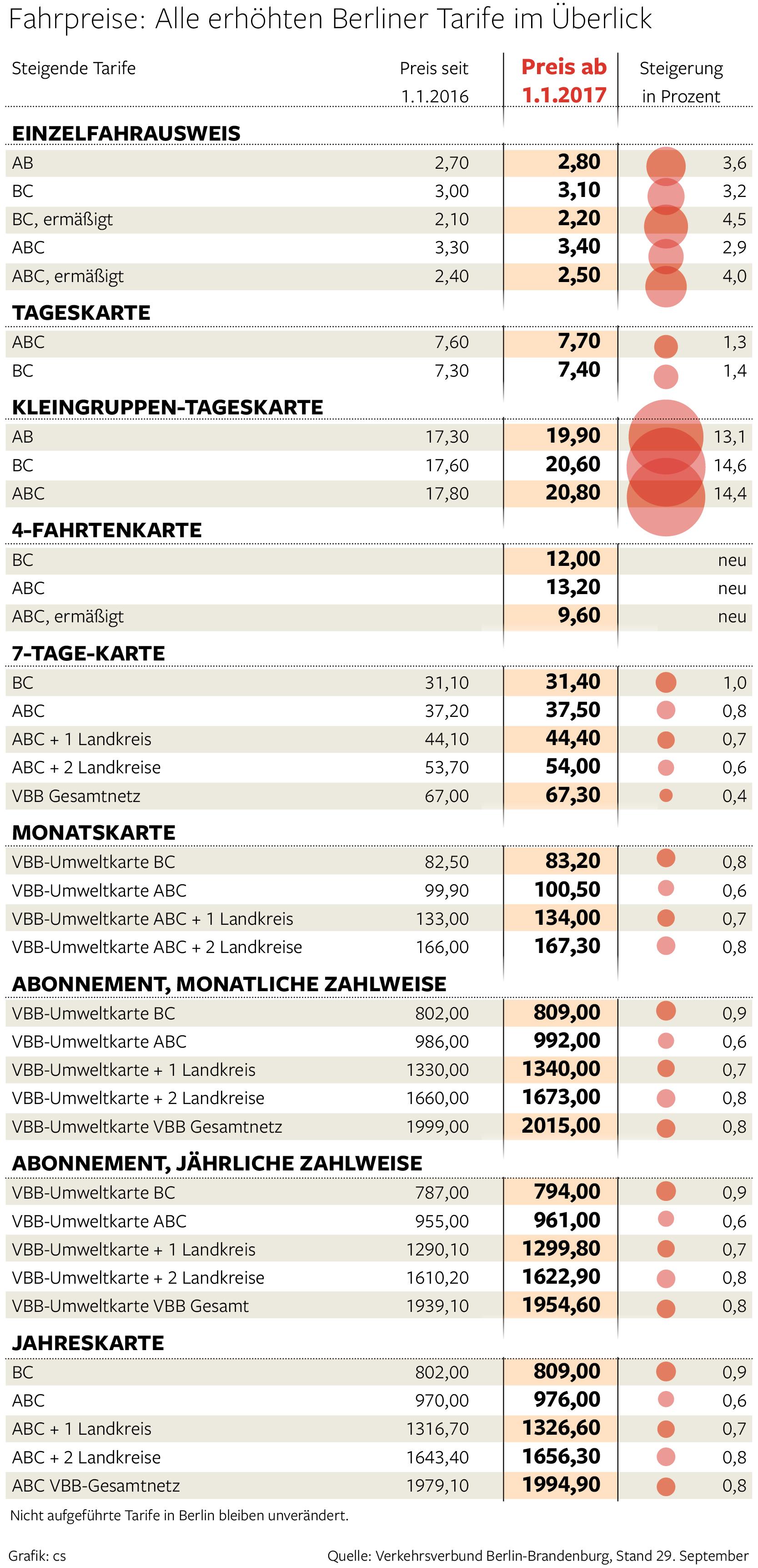 so teuer werden bvg und s bahn ab 2017 berlin aktuelle nachrichten berliner morgenpost. Black Bedroom Furniture Sets. Home Design Ideas