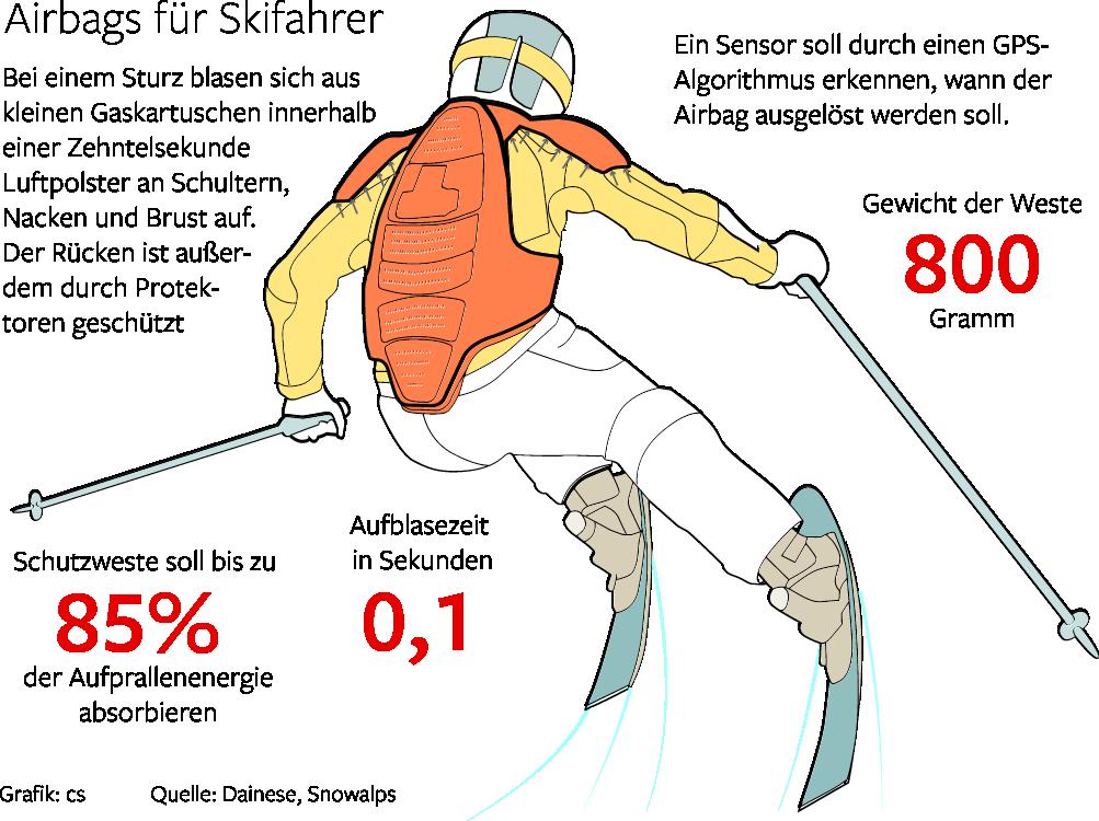 Airbag für Skifahrer
