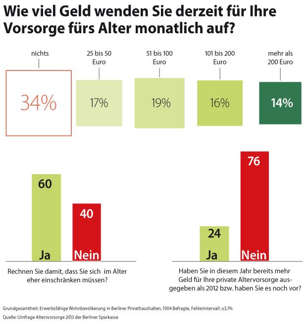 Wie viel Geld die Berliner für die Altersvorsorge ausgeben