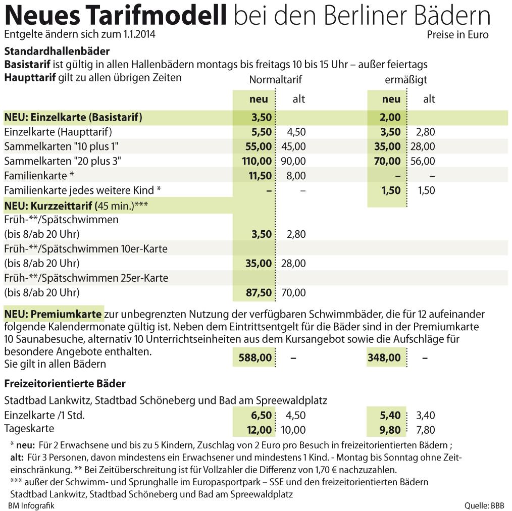 so teuer wird schwimmen ab januar in berlin berlin aktuell berliner morgenpost. Black Bedroom Furniture Sets. Home Design Ideas