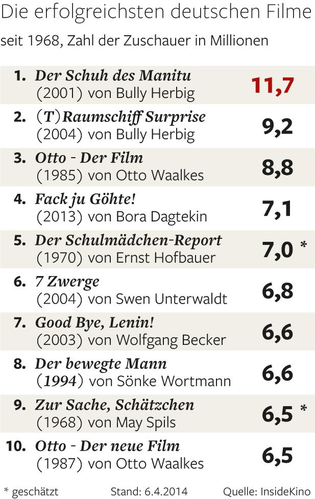 Erfolgreiche deutsche Filme