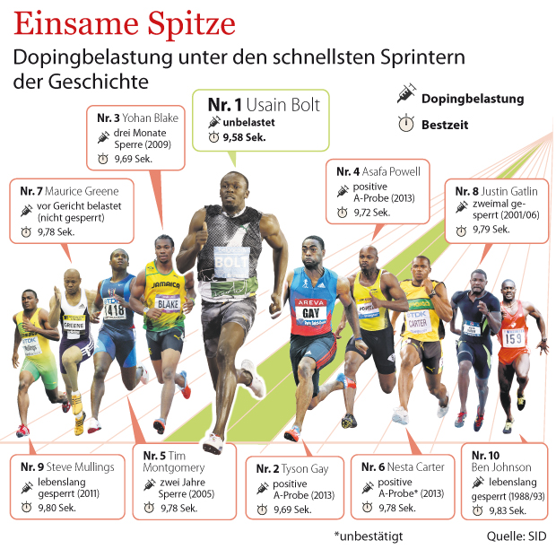 dopingforscher simon sagt skandale in deutschland voraus sport berliner morgenpost. Black Bedroom Furniture Sets. Home Design Ideas