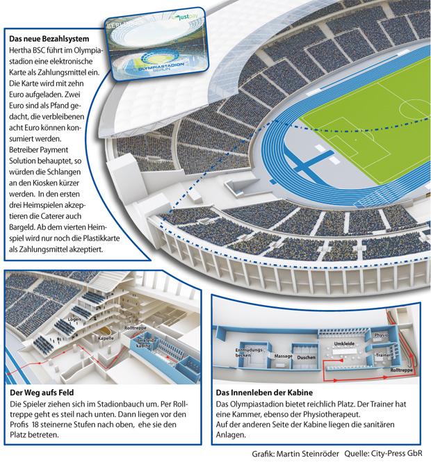 Hertha im Olympiastadion