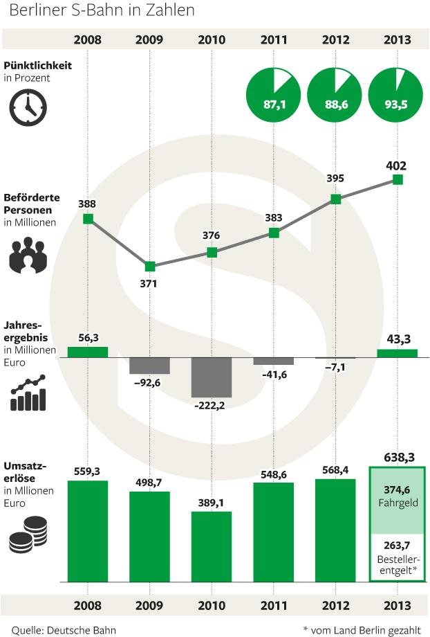 Bilanz der Berliner S-Bahn für 2013