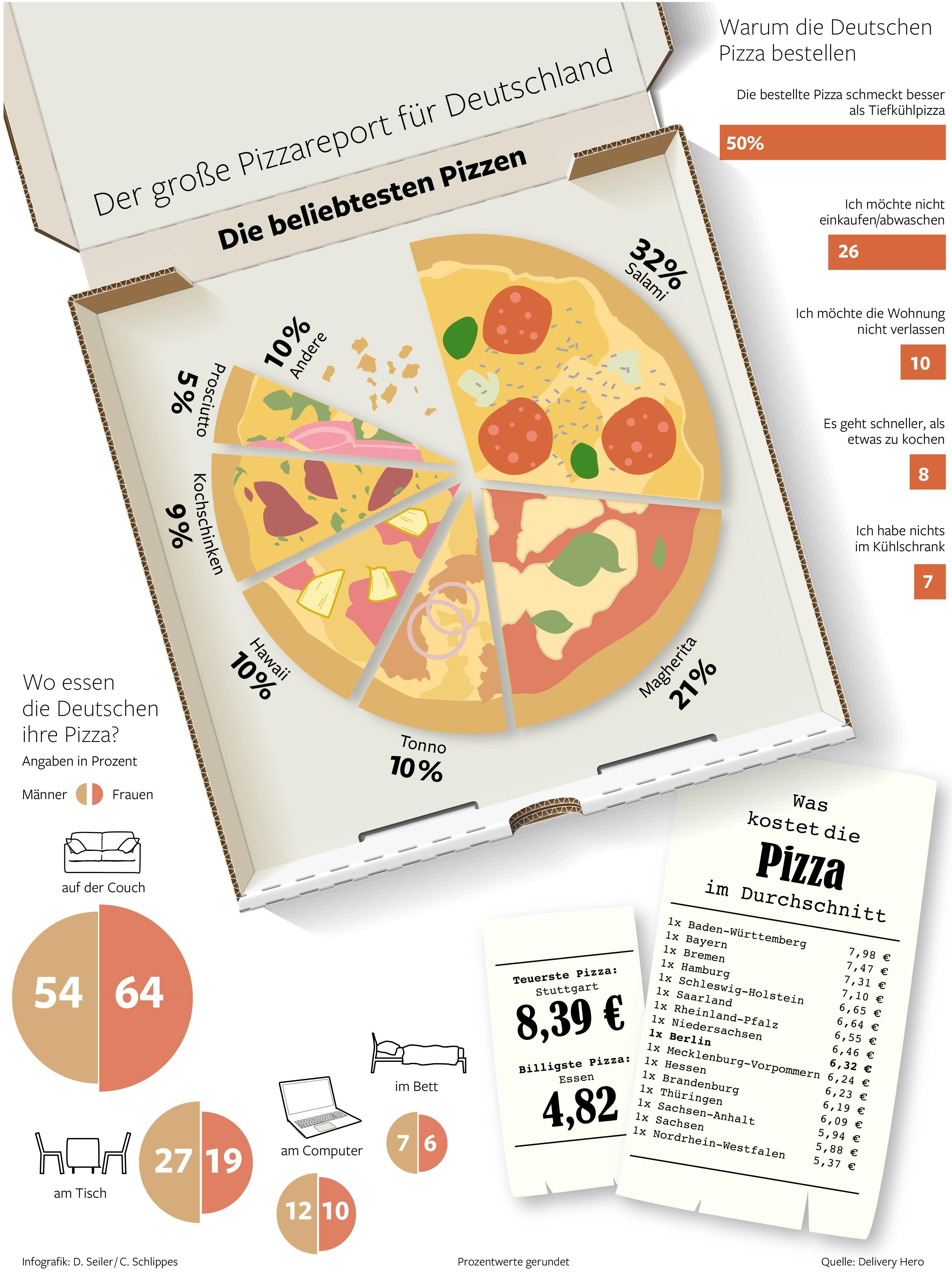 welche pizza die deutschen am liebsten essen wirtschaft news zu unternehmen m rkten. Black Bedroom Furniture Sets. Home Design Ideas