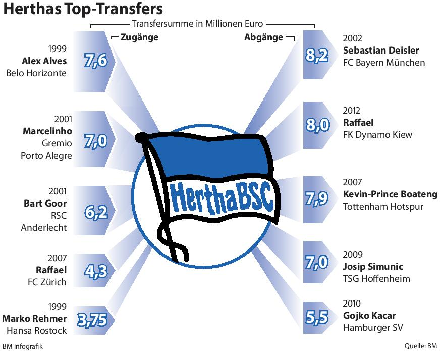 Herthas Top-Transfers