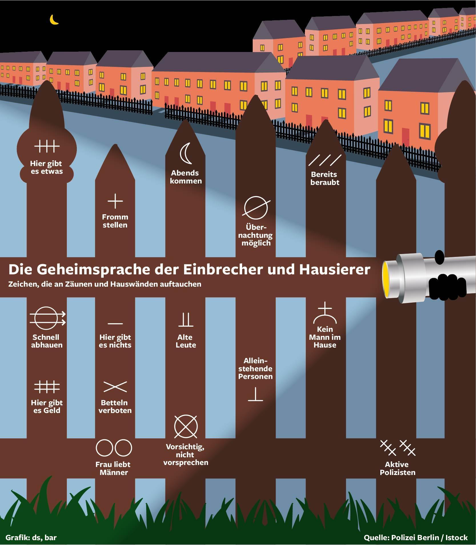 geheime zeichen und neue tricks der kriminellen banden berliner morgenpost