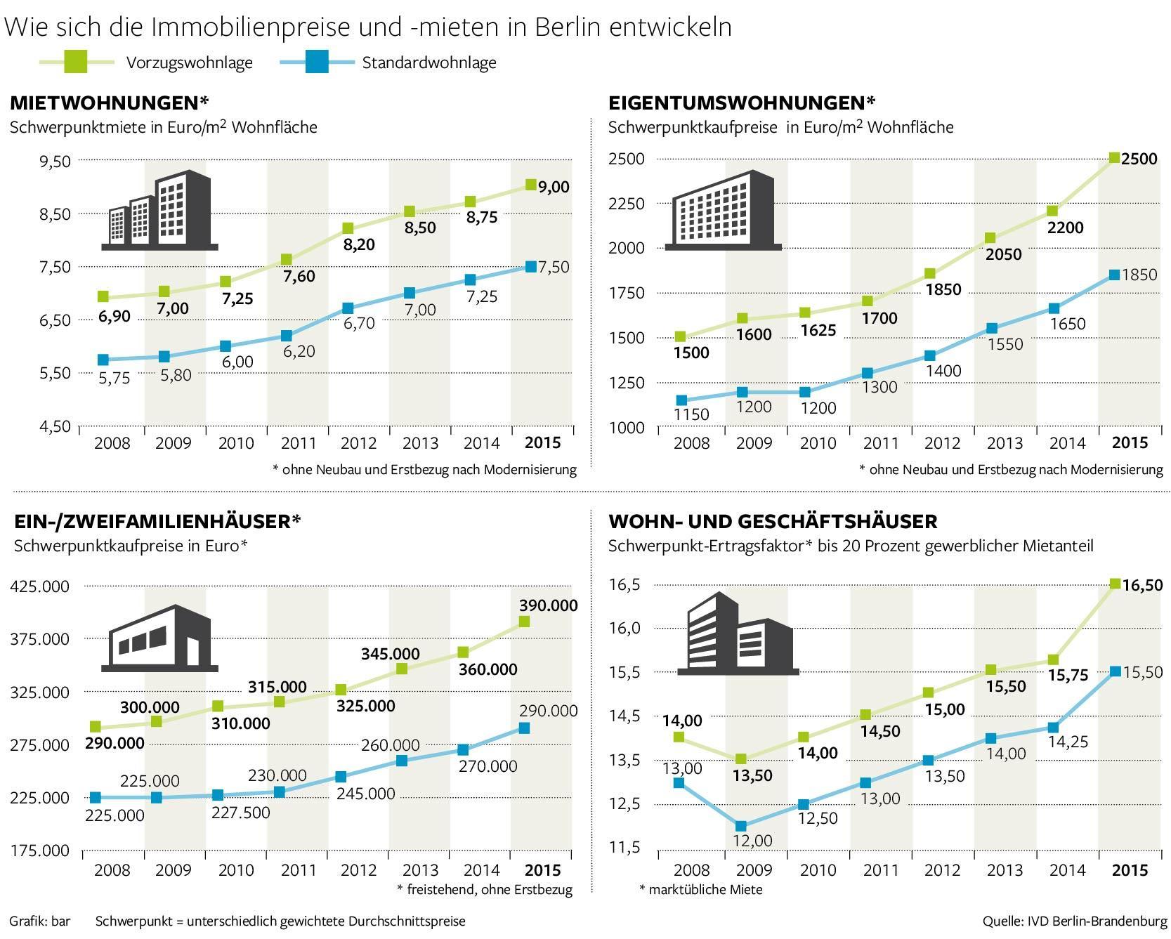 wohnungen in berlin werden noch teurer mitte boomt. Black Bedroom Furniture Sets. Home Design Ideas