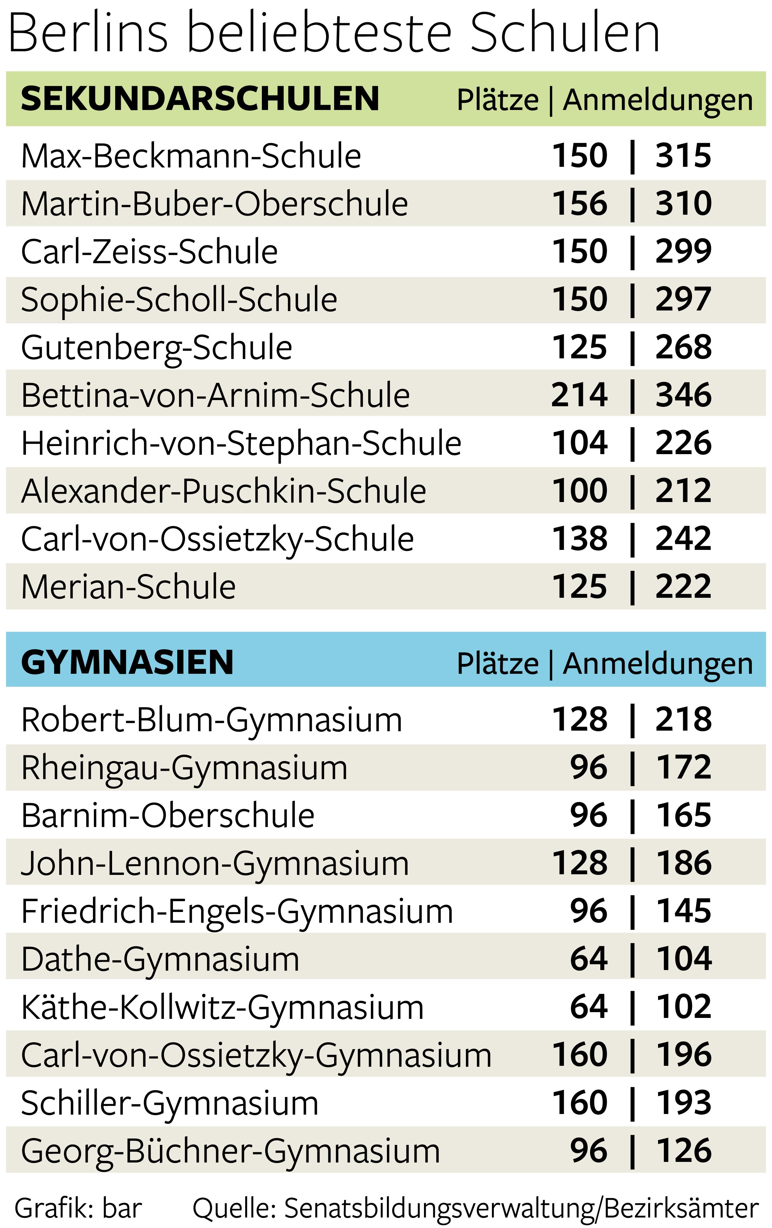 Berlins beliebteste Schulen