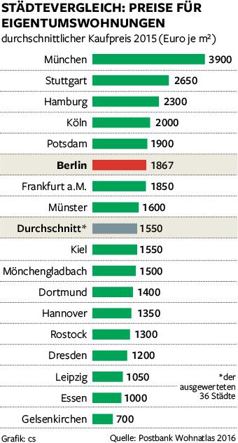 ... warnte Uwe Kleinert, Marktbereichsleiter Nord & Ost bei der Postbank  Finanzberatung. Auf 100 Haushalte kamen im Jahr 2014 nur 94,5 Wohnungen.
