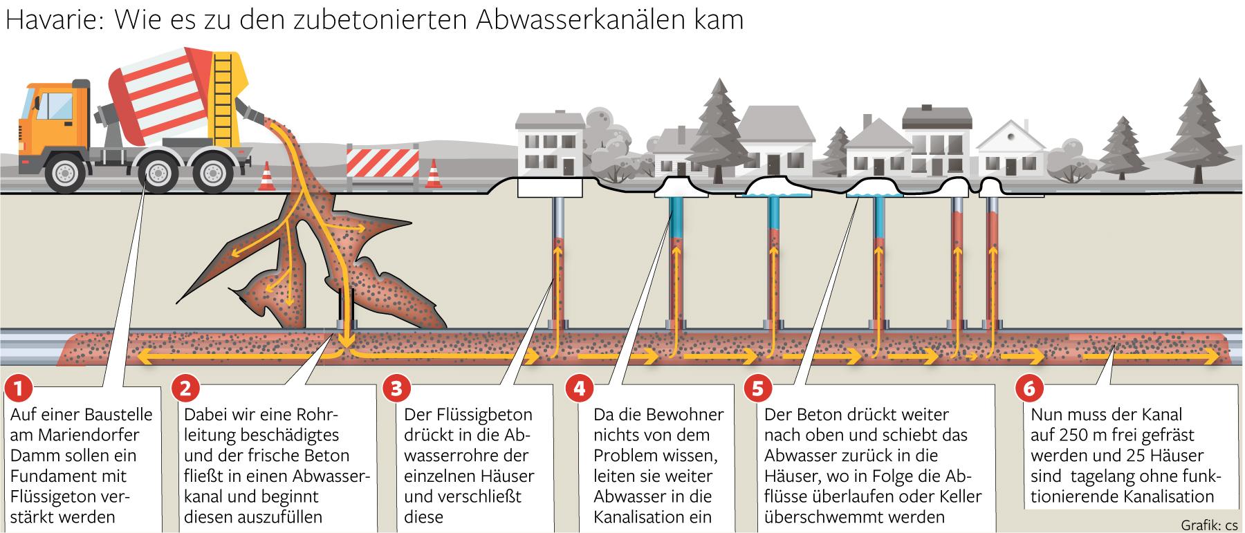 Extrem Wenn Flüssigbeton den Abwasserkanal verstopft - Tempelhof FG53