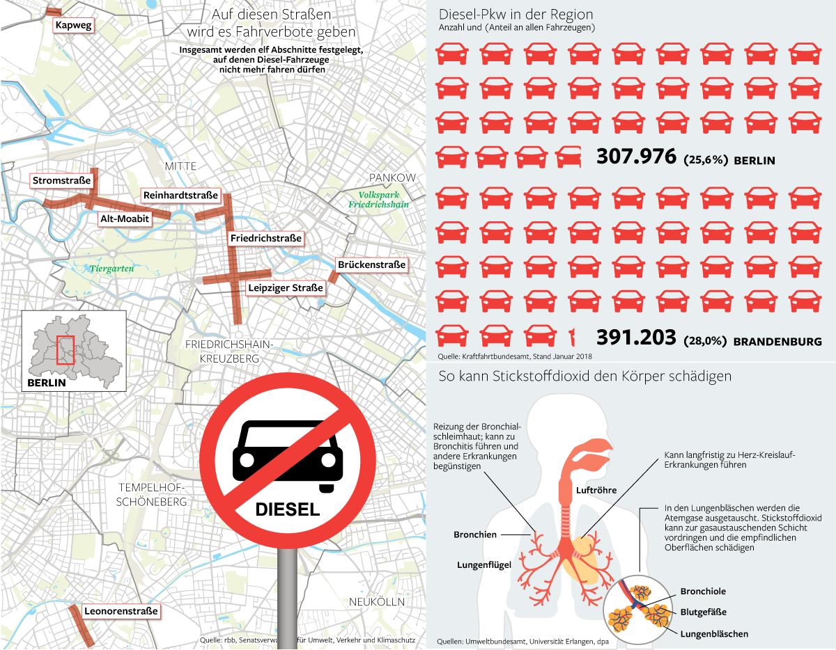 Fahrverbot Stuttgart Karte.Das Müssen Sie Zum Diesel Fahrverbot In Berlin Wissen Berlin
