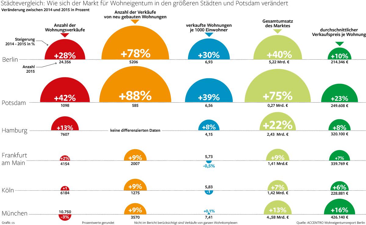 Eigentumswohnungsmarkt