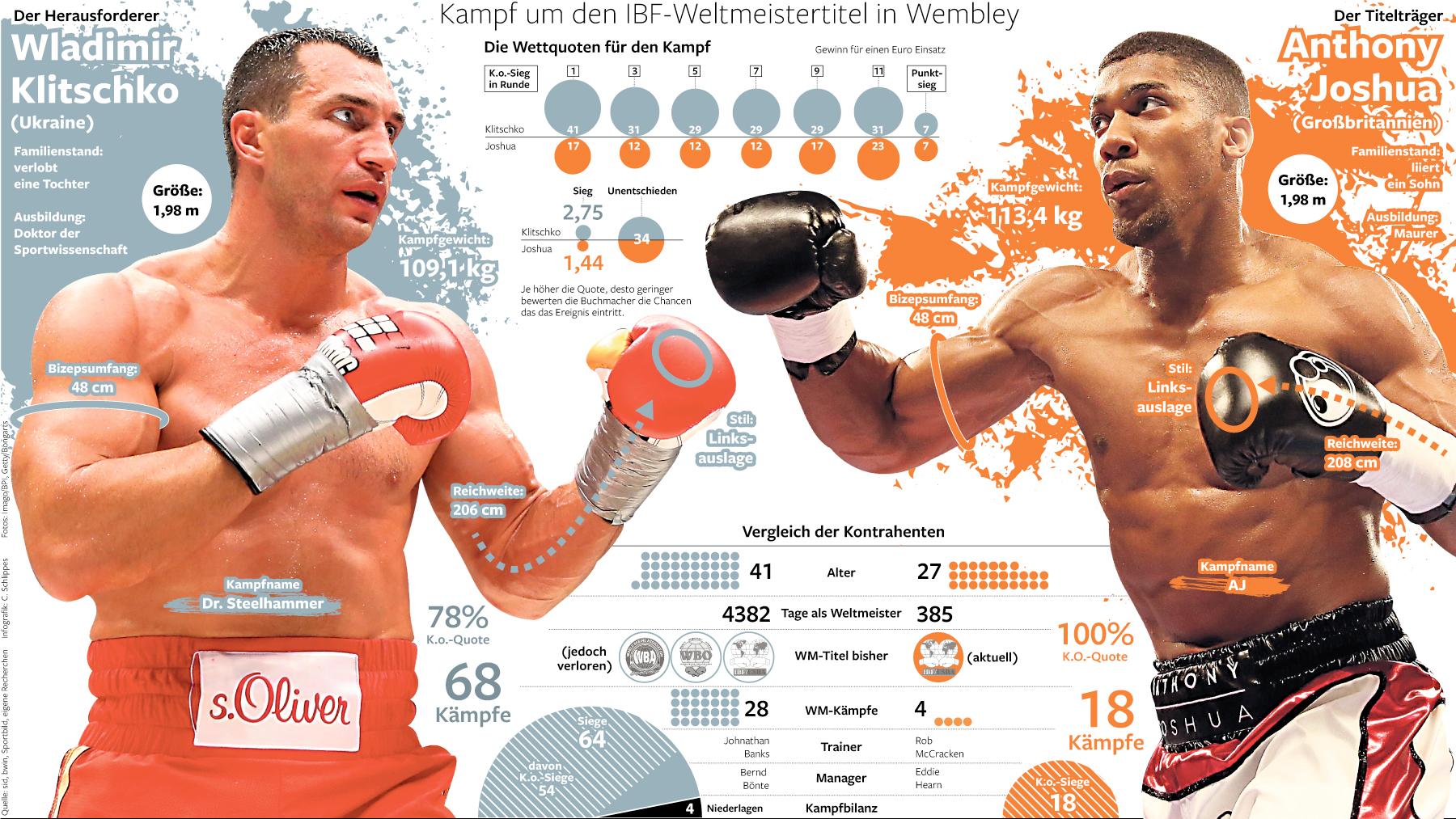Boxen Wladimir Klitschko Gegen Anthony Joshua Der Kampf Des