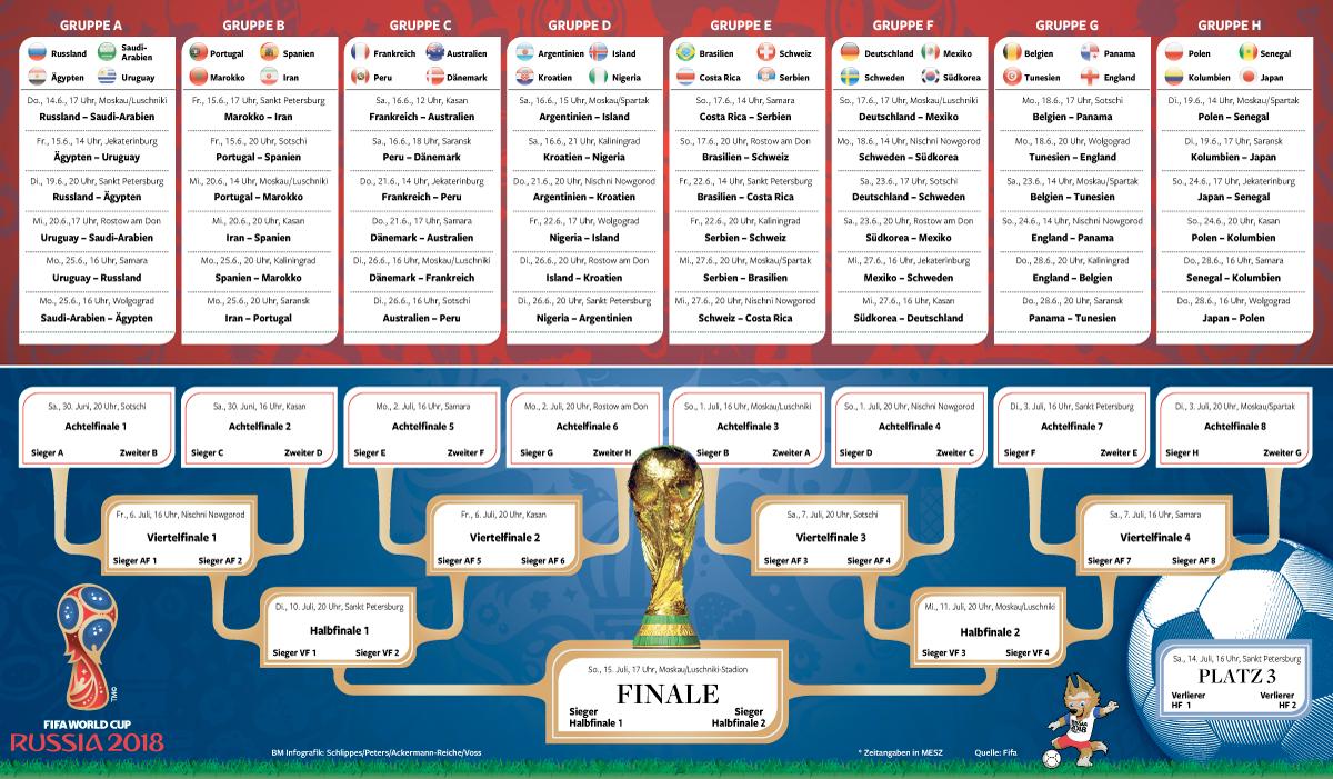 Wm 2020 Spielplan Gruppe F