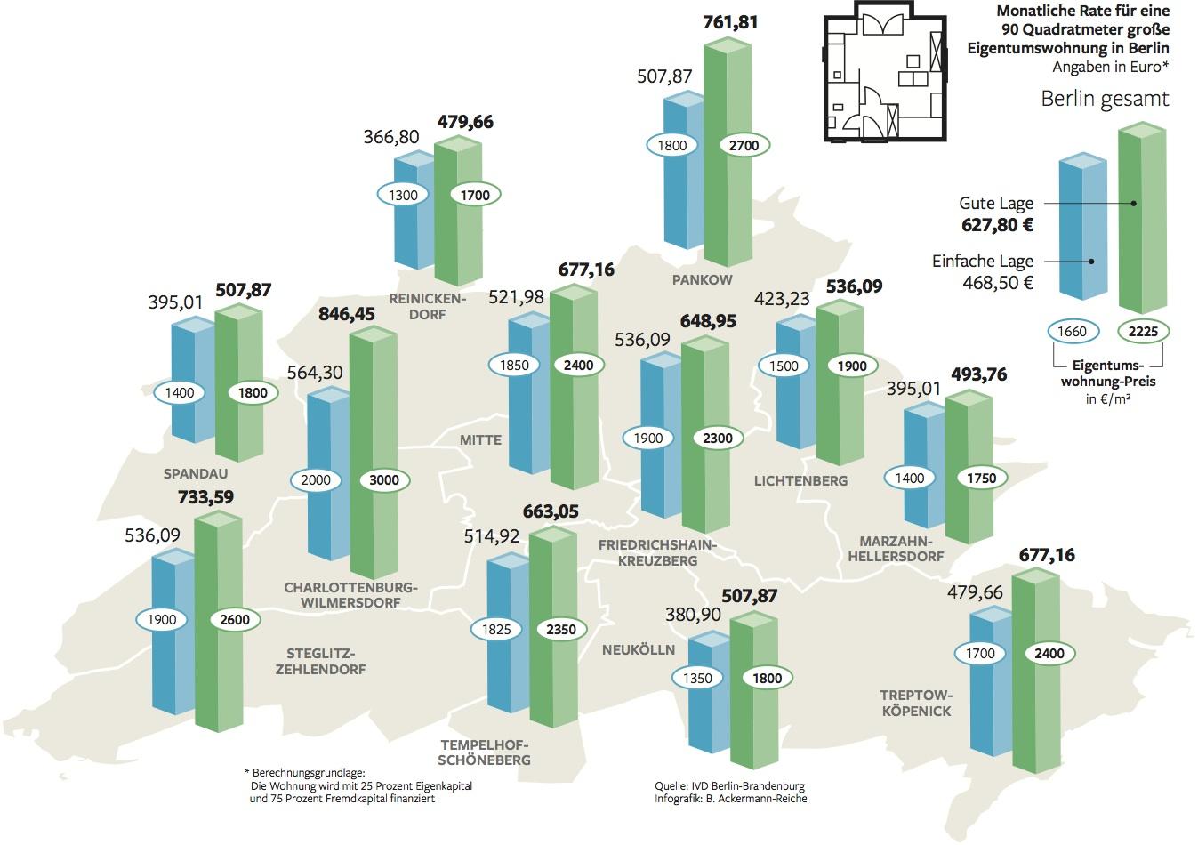 Wohnung Kaufen Friedrichshain: Kaufen Ist In Berlin Oft Günstiger Als Mieten