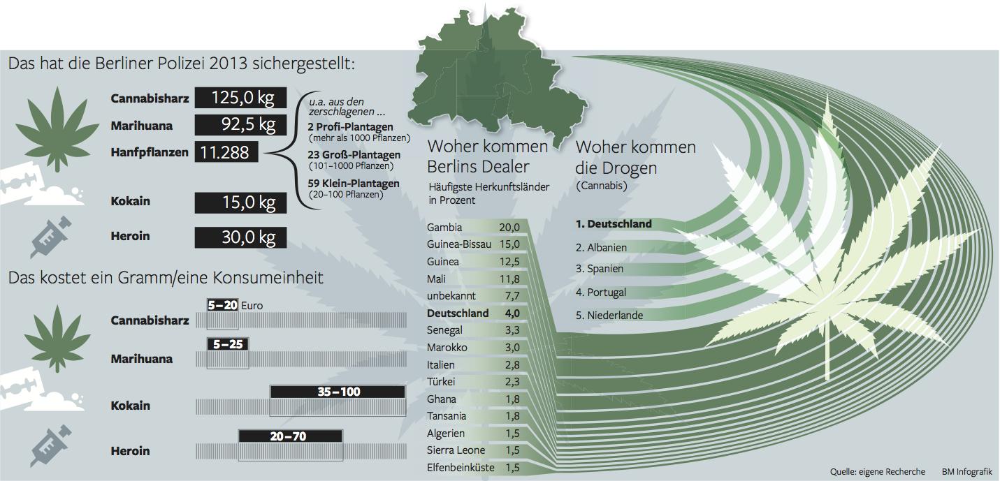 drogenhandel in deutschland