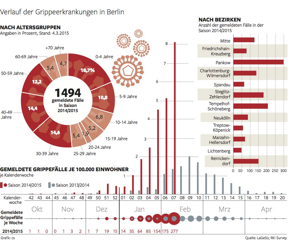 Grippe in Berliner Bezirken