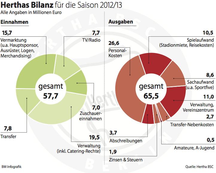 Herthas Bilanz für die Saison 2012/1013