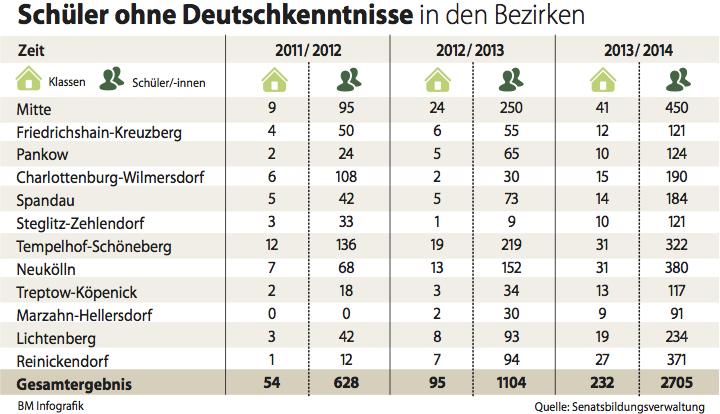 Schüler ohne Deutschkenntnisse in den Bezirken