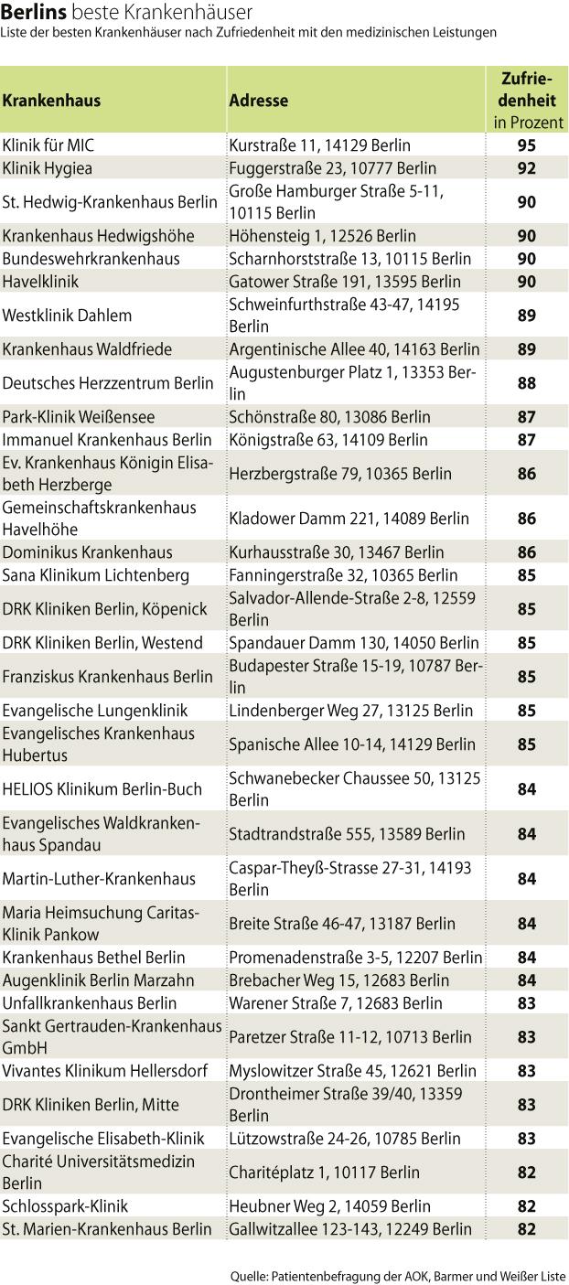 Berlins beste Kliniken
