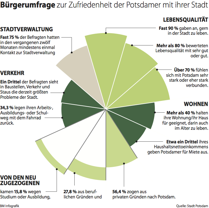 Bürgerumfrage Potsdam0