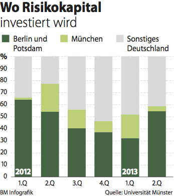 Venture Capital in Berlin