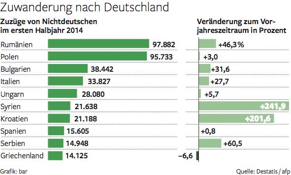 zuwanderung deutschland 2016