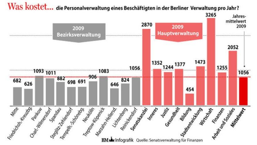 101129 verwaltung grafik bm berlin. Black Bedroom Furniture Sets. Home Design Ideas