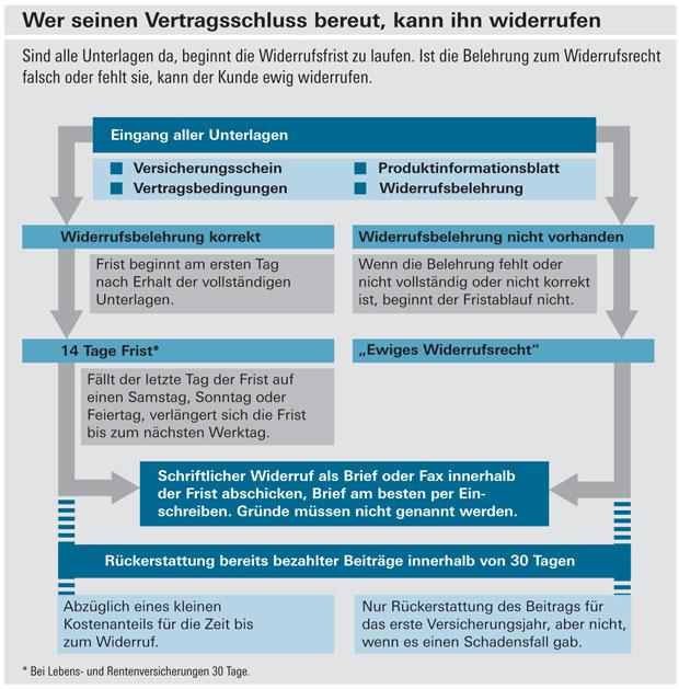 stiftung warentest abo kündigen singlebörse berlin